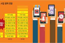 ■금융/핀테크의 돌풍…일자리 창출의 블루오션  'P2P금융', '인터넷전문은행'을 시작으로 한국도 핀테크 열풍…