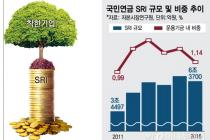 ■SRI/자본시장의 '아이돌'부상하는 SRI … 사회책임투자, 자본시장의 '아이돌'로 부상  펀드 출시 릴레이, 활성화 법 봇물