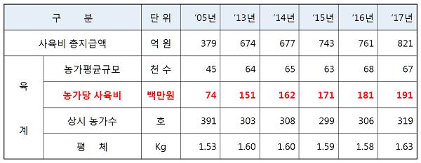 2017년 육계사육농가 사육소득(육계농장 연간 3회 사육이상, 현재거래농가기준)